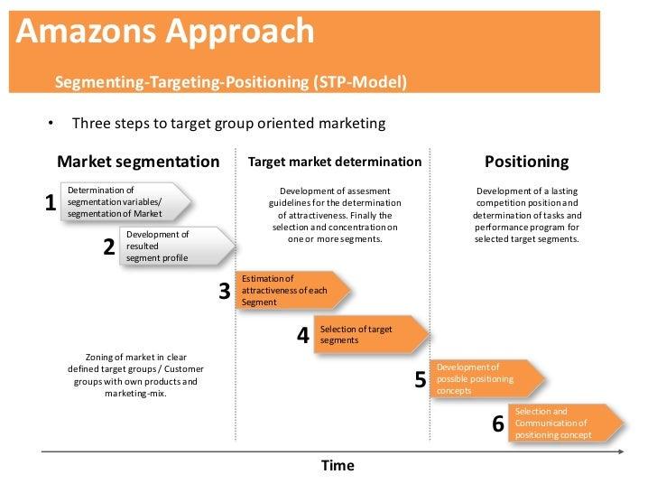 Amazon segmentation strategy