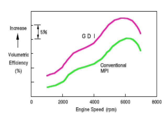 Brilliant Gdi Engine Diagram Basic Electronics Wiring Diagram Wiring Database Hyediarchgelartorg