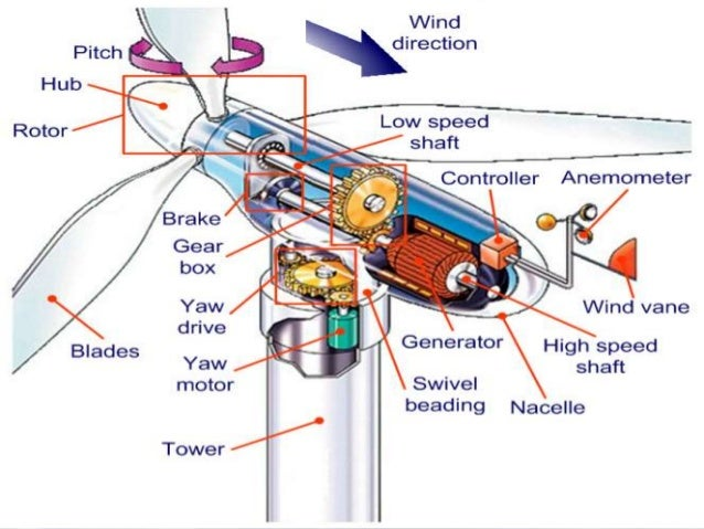 Wind energy and yaw system