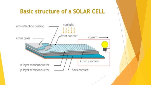 Solar Energy And Pv Cells