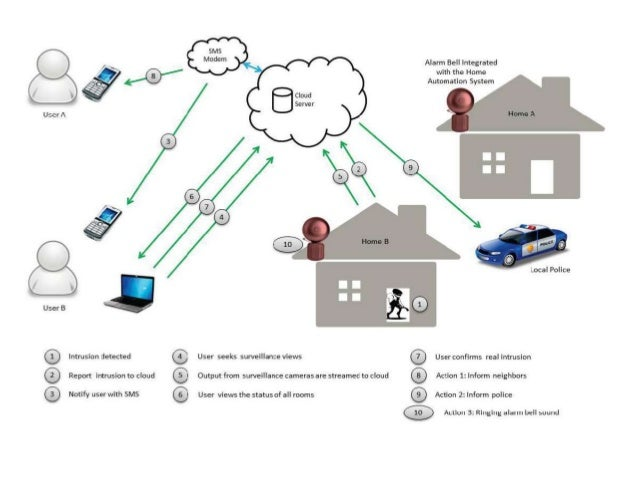 network intrusion detection system pdf
