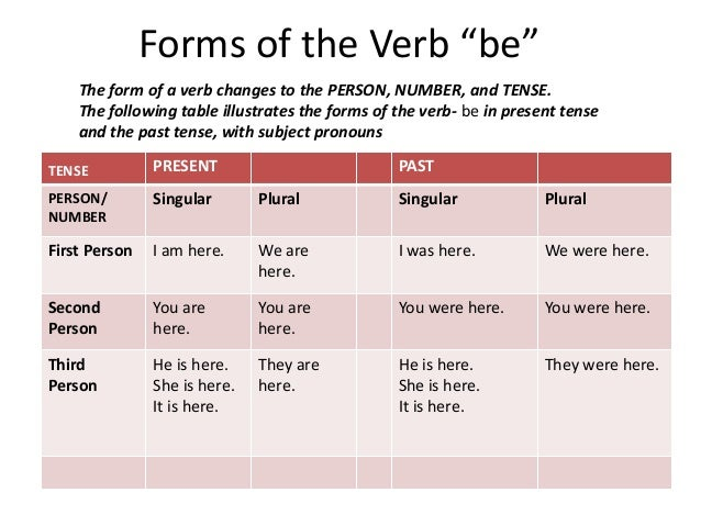 writing tenses Technical and business writing verb tense consistency controlling verb tense consistent verb tenses clearly establish the time of the actions being described.