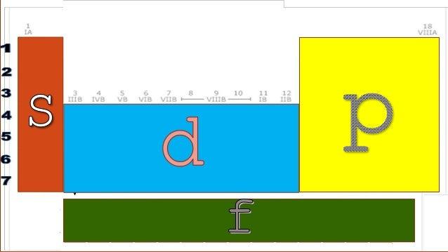 Electron Configuration Slide 3