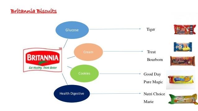 marketing project on britannia Haats, markets etc are proving to be an important marketing tool since clusters of  target audience can  another case is of britannia with its tiger brand of low  priced  project shakti in partnership with self help groups of rural women a  very.