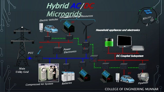 Microgrid ppt download.