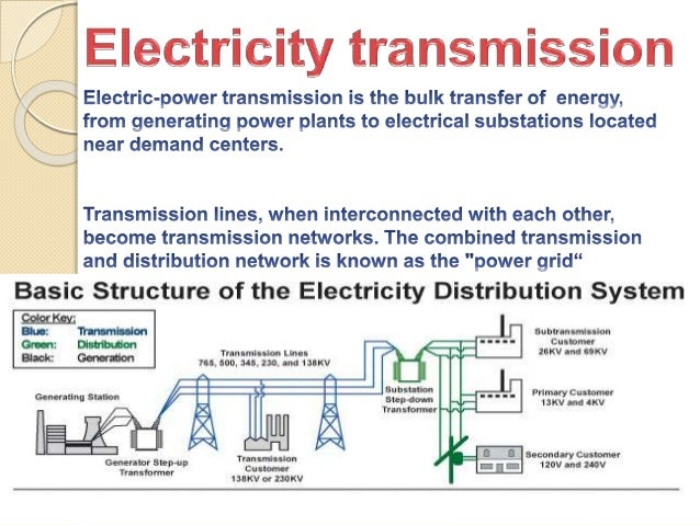 Electricity Transmission Generation And Distribution