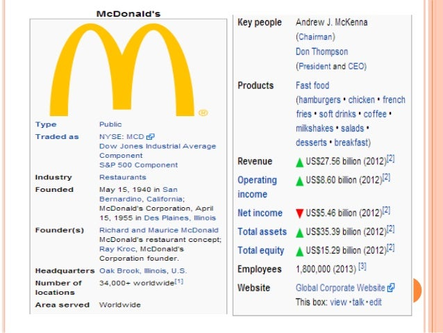mcdonalds as good corporate citizens marketing essay Mcdonald case-study & analysis it makes sense to be a good corporate citizen and get all the public , should not overshadow its marketing.