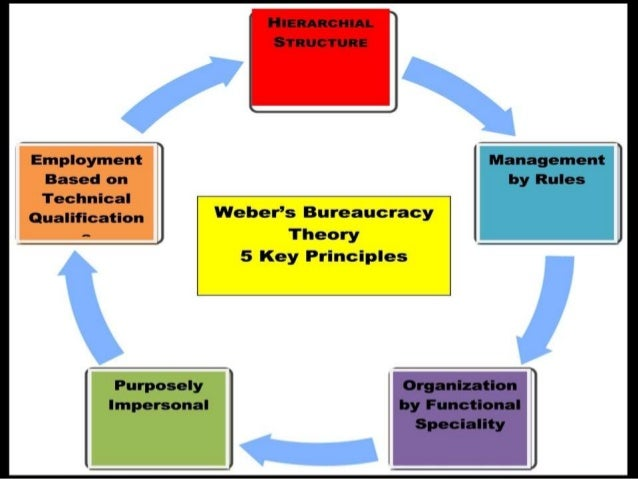 max weber bureaucracy essay Essay on the weber's theory of bureaucracy characteristics of bureaucracy: max weber was the first to give a detailed sociological account of the development of bureauc racy according to him, bureaucracy reveals the following characteristics 1.