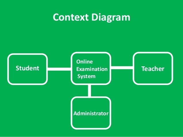 Online examination system context diagram online examination system student teacher administrator 10 ccuart Image collections