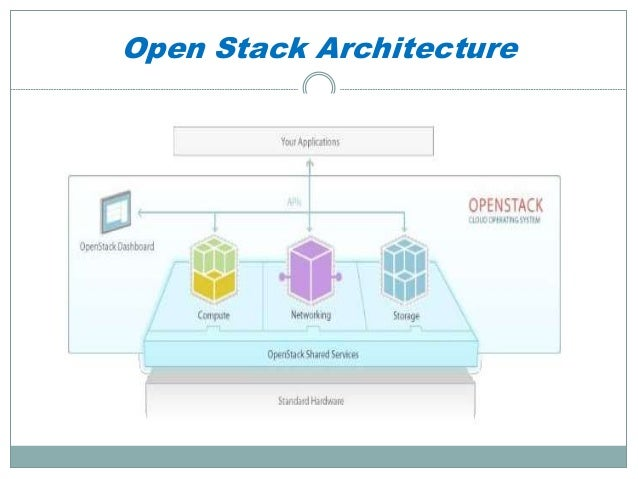 Cloud Computing Openstack Compute Node