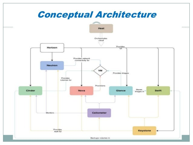 Cloud computing openstack compute node for Openstack architecture ppt