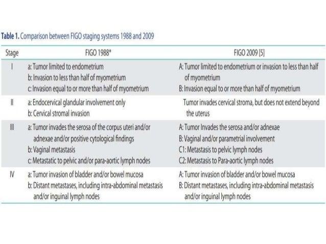 ADJUANT TREATMENT IN CA ENDOMETRIUM Slide 2