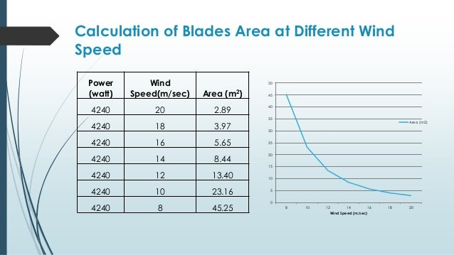 Design of adjustable blade wind turbine for constant for Bca table 1 1 1 design wind speed