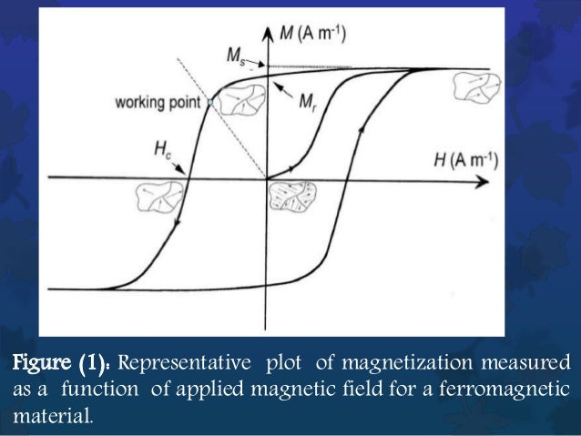 the phenomenon of ferromagnetism We report on a cooperative phenomenon of ferromagnetism and unconventional superconductivity (sc) in uge 2 through the measurements of 73 ge nuclear-quadrupole-resonance (nqr) under pressure (p.