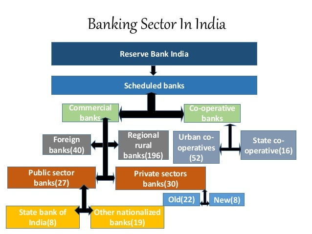 Report on overview of Indian banking sector