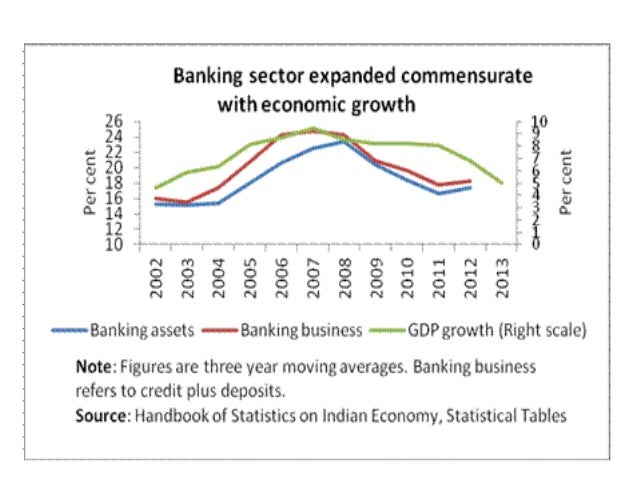banking reforms and its impact in Financial sector reforms in india vidya-mitra  understanding of banking reforms - duration  globalization and its impact on indian economy.