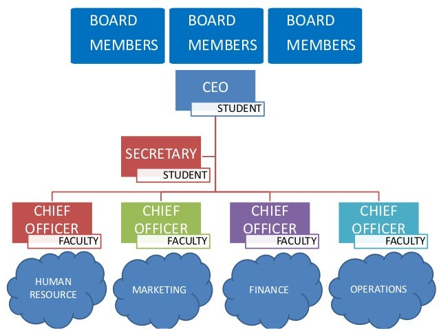 CEO STUDENT CHIEF OFFICER FACULTY CHIEF OFFICER FACULTY CHIEF OFFICER FACULTY CHIEF OFFICER FACULTY SECRETARY STUDENT HUMA...