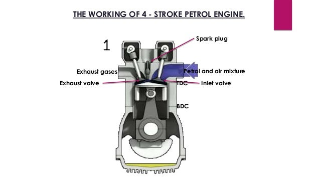 ppt on 2 stroke and 4 stroke petrol engine bdc tdc 14 the working of 4 stroke petrol engine