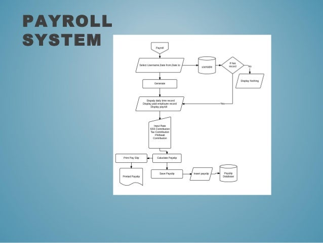 Research paper payroll system