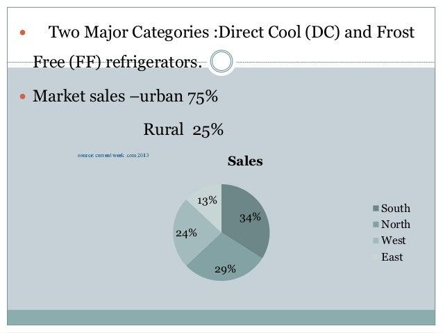 indian refrigerator market case study