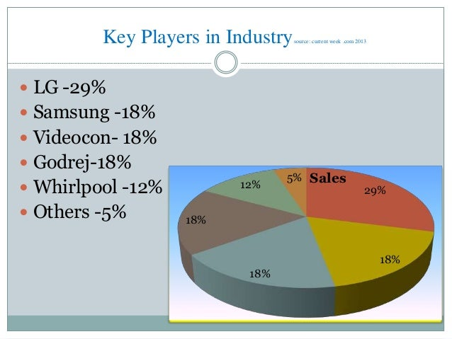 Indian Refrigerator Market An Analysis