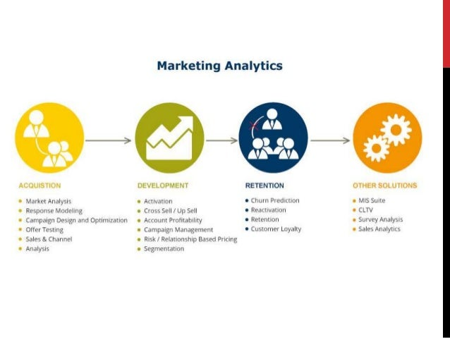 Google Analytics / Adwords Digital Marketing Presentation
