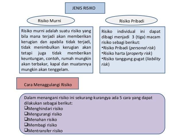 JENIS RISIKO Risiko Murni Risiko murni adalah suatu risiko yang bila mana terjadi akan memberikan kerugian dan apabila tid...