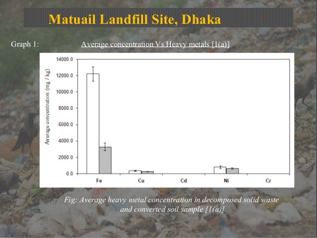Matuail Landfill Site, Dhaka Graph 1: Average concentration Vs Heavy metals [1(a)] Fig: Average heavy metal concentration ...