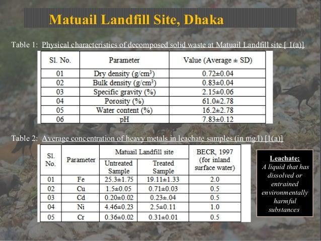 Matuail Landfill Site, Dhaka Table 1: Physical characteristics of decomposed solid waste at Matuail Landfill site [ 1(a)] ...