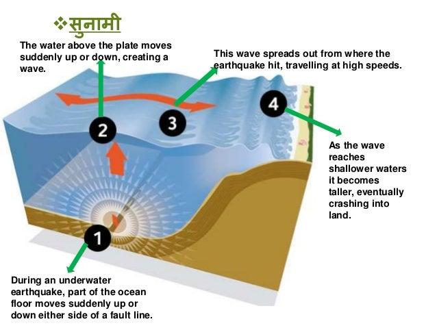 landslide in hindi Landslide in uttarakhand find the complete information on landslide in uttarakhand get news, articles, pictures, videos, photos and more of landslide in uttarakhand on postjagrancom.