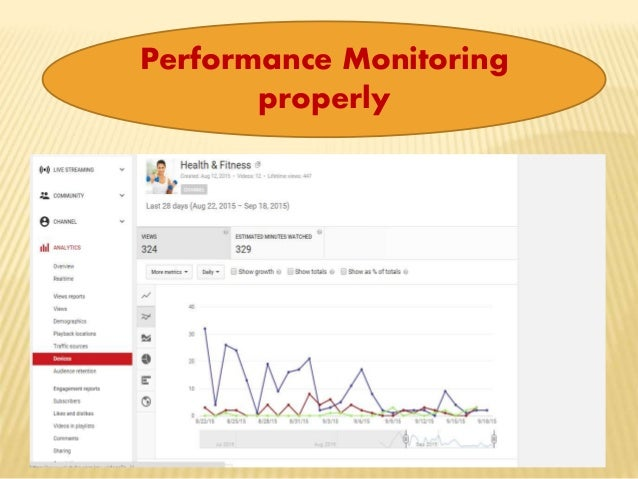 Performance Monitoring properly
