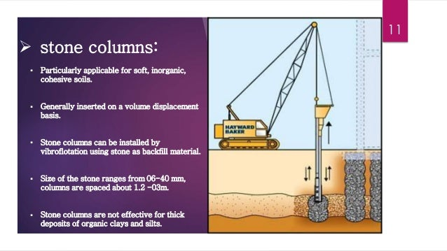 Ground improvement for Soil improvement