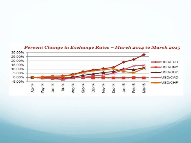 Explaining exchange rate volatility in malaysia