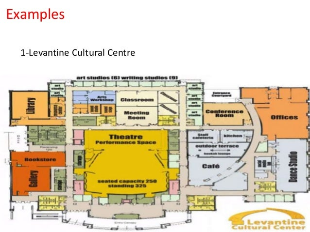 Centre for performing arts thesis
