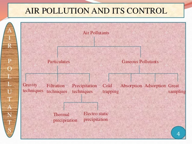 pollution and its control Abebookscom: air pollution: its origin and control (3rd edition) (9780673994165) by kenneth wark cecil f warner wayne t davis and a great selection of similar.