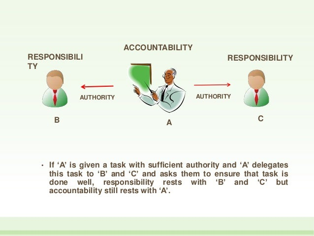 delegation and authority 12 cfr 265 - rules regarding delegation of authority.