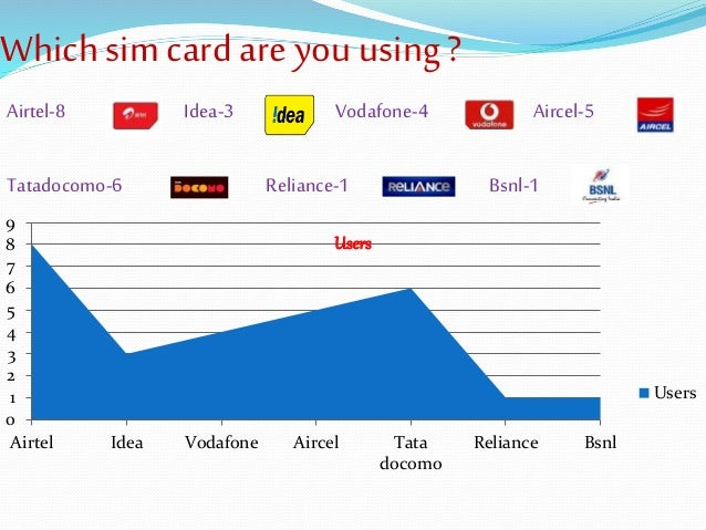 airtel sim card images