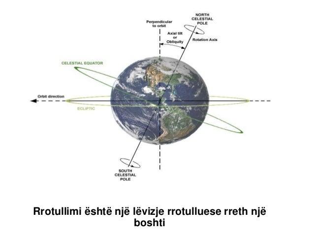 Rrotullimi është një lëvizje rrotulluese rreth një boshti