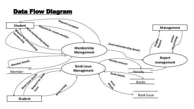 Dicistronic as well A Theoretical And Simplified Model Of An Alpine Food Web fig3 313284550 likewise User Story Modelling likewise Uml Flowchart Symbols further David 0306. on interaction overview diagram