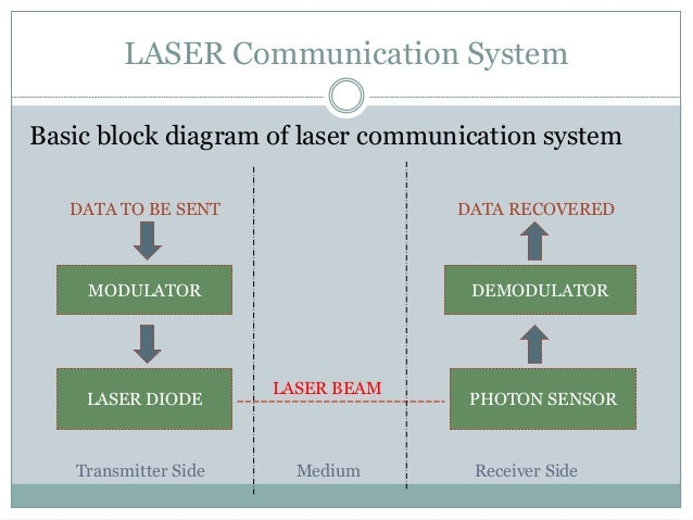 Laser communication ccuart Gallery