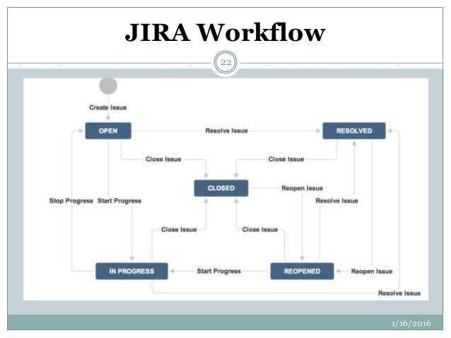 Jira defect tracking tool ppt.
