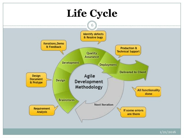 agile project management tools Learn to use scrum, whether you are a project manager, business analyst,  developer, tester, documentation writer or in executive management.