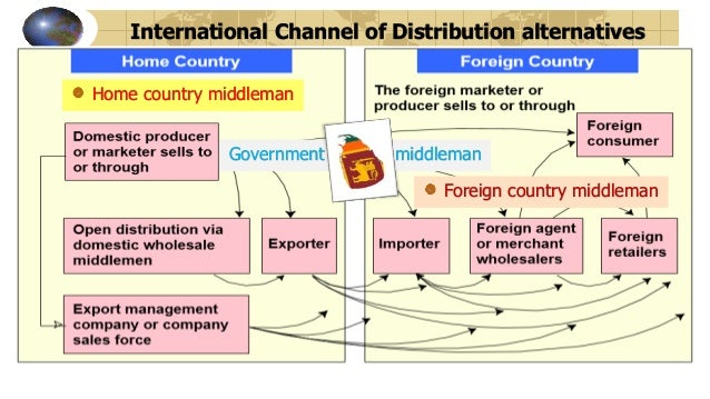 international distribution channels Definition of distribution channel: the path through which goods and services travel from the vendor to the consumer or payments for those products travel from the consumer to the vendor a distribution channel can be as short as a .
