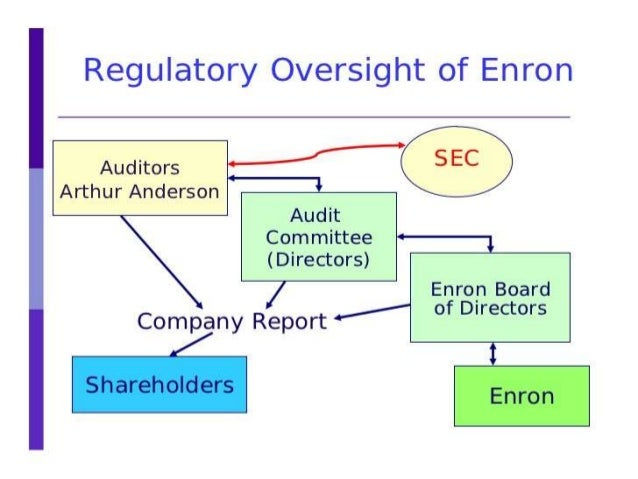 enron an analysis of auditing standards The process component--gaas-specifies the standards  that the external  auditors of enron, worldcom, and adelphia had to make  quantitative  analysis of finance and accounting 77, 95 (1996) see also dr  carmichael .
