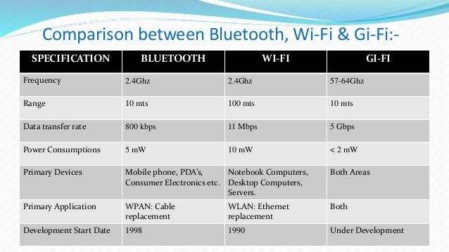 Image result for gifi comparision with wifi