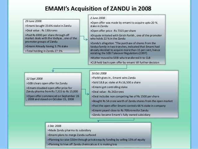 merger and acquisitions emami zandu deal case study marketing essay Zandu pharmaceutical works: the takeover bid (a) case solution,zandu pharmaceutical works: the takeover bid (a) case analysis, zandu pharmaceutical works: the takeover bid (a) case study solution, zandu pharmaceuticals, based at jamnagar, gujarat, india, operated by two families, the parikhs and the vaidyas they established the company in 1910, and.