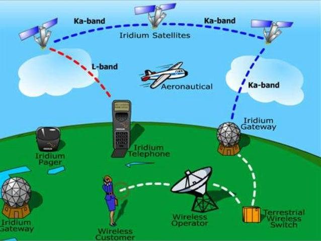 Iridium Satellite Phone >> Iridium satellite system