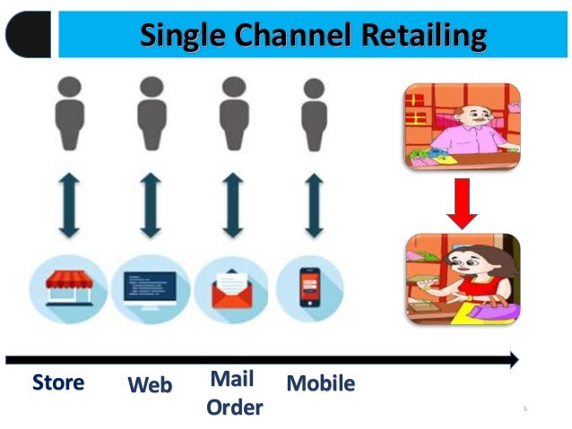nonstore retailing What is 'electronic retailing - e-tailing' electronic retailing is the sale of goods and services through the internet electronic retailing, or e-tailing, can include business-to-business (b2b) and business-to-consumer (b2c) sales of products and services, through subscriptions to website content.