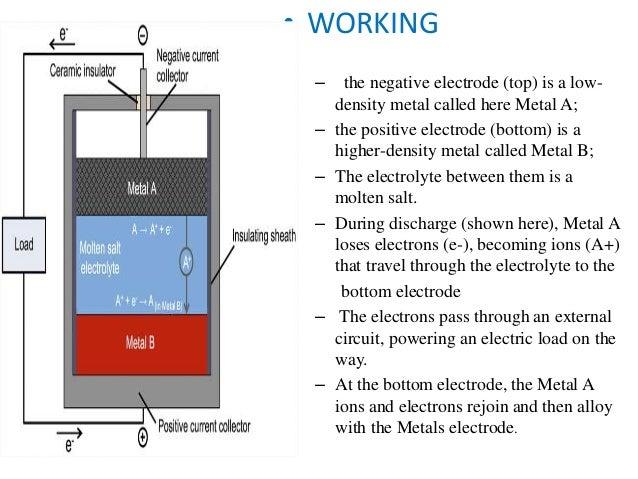 Molten Salt Battery : Liquid metal battery