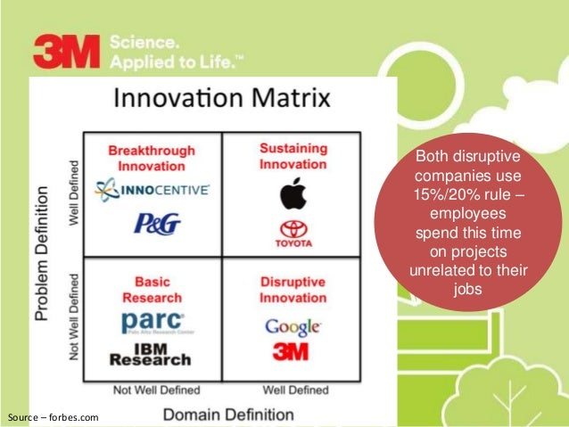 innovation at 3m corporation Innovation at 3m corporation case summary 3m was and still is a worldwide leader in innovation after a rough start in 1902, over decades, 3m enjoyed national and global growth as well as a reputation for remaining a hothouse of innovation.